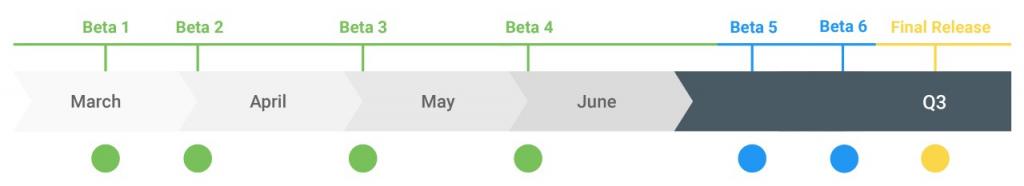 Android Q tijdlijn