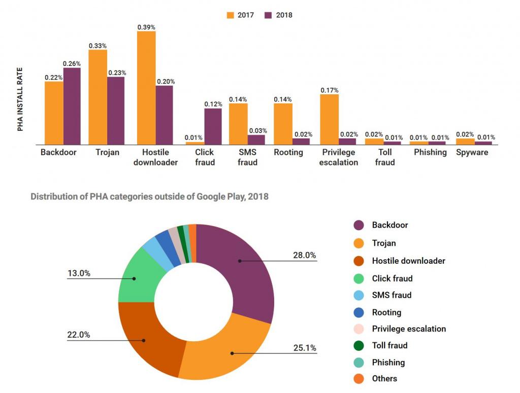 PHA buiten de store 2018 Google rapport