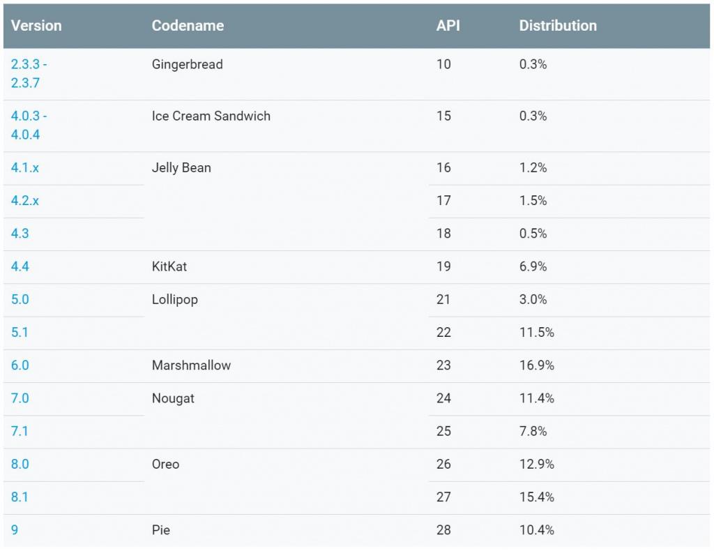 Mei 2019 Android distributie cijfers