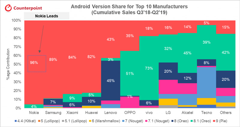 Android-versie onderzoek Q3-2018 Q2-2019