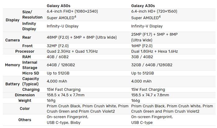 Galaxy A30s A50s specs