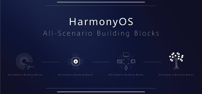 Huawei presenteert nieuw eigen besturingssysteem: HarmonyOS