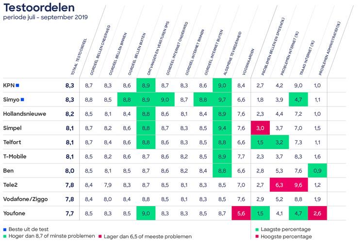 Consumentenbond provider Q3 2019