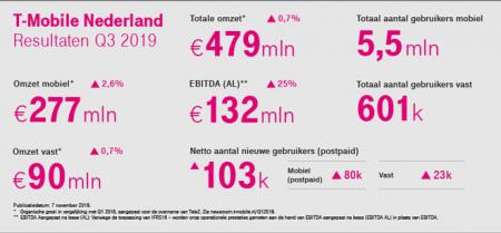 T-Mobile Q3 2019