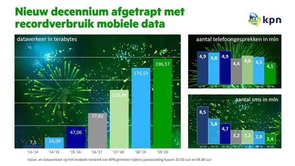 Jaarwisseling KPN netwerk 2019-2020