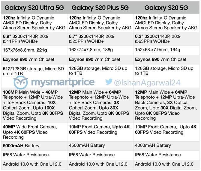 Samsung Galaxy S20 specsheet