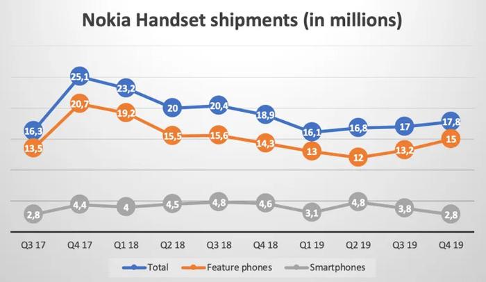 Nokia verkopen 2019