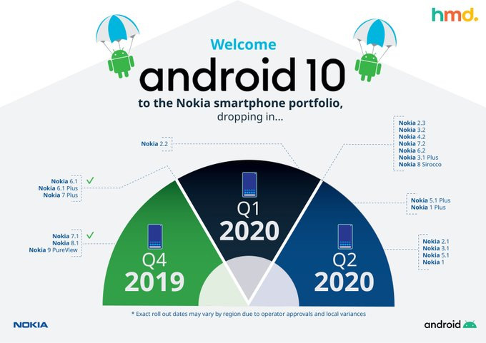 Android 10 Nokia roadmap