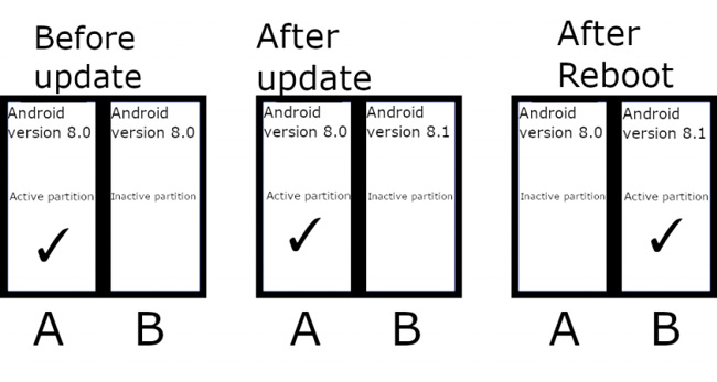 Android naadloze update