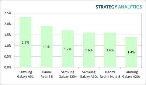smartphone verkopen Q1 2020