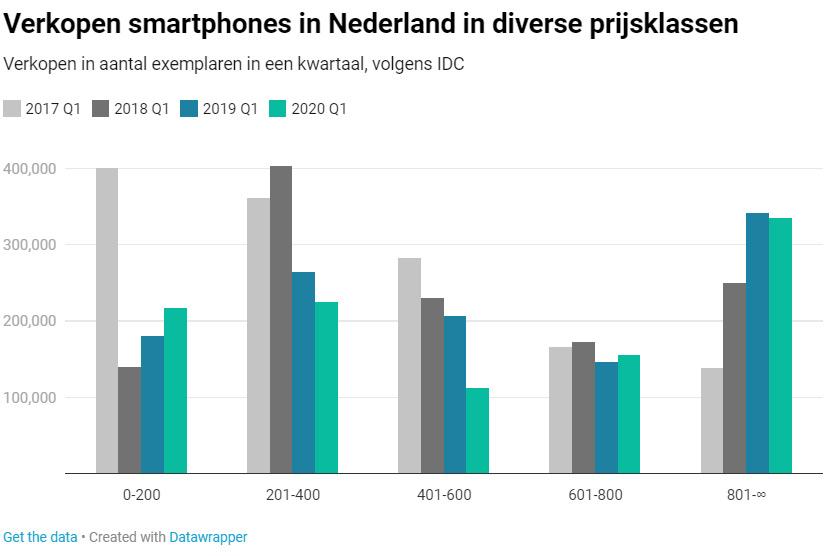 verkochte smartphones Q1 2020