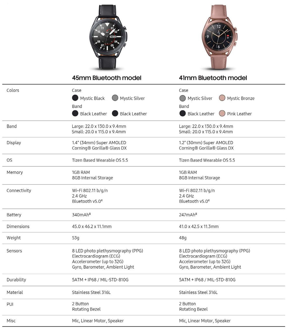 Samsung Galaxy Watch 3 specs