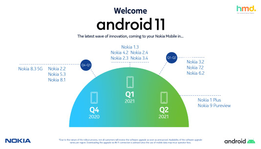 Nokia Android 11