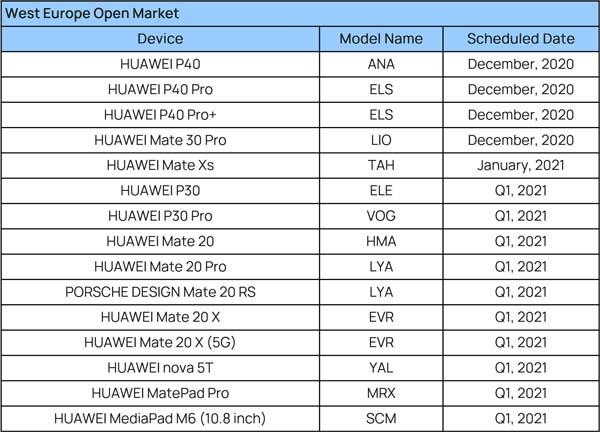 Huawei update EMUI 11 schema