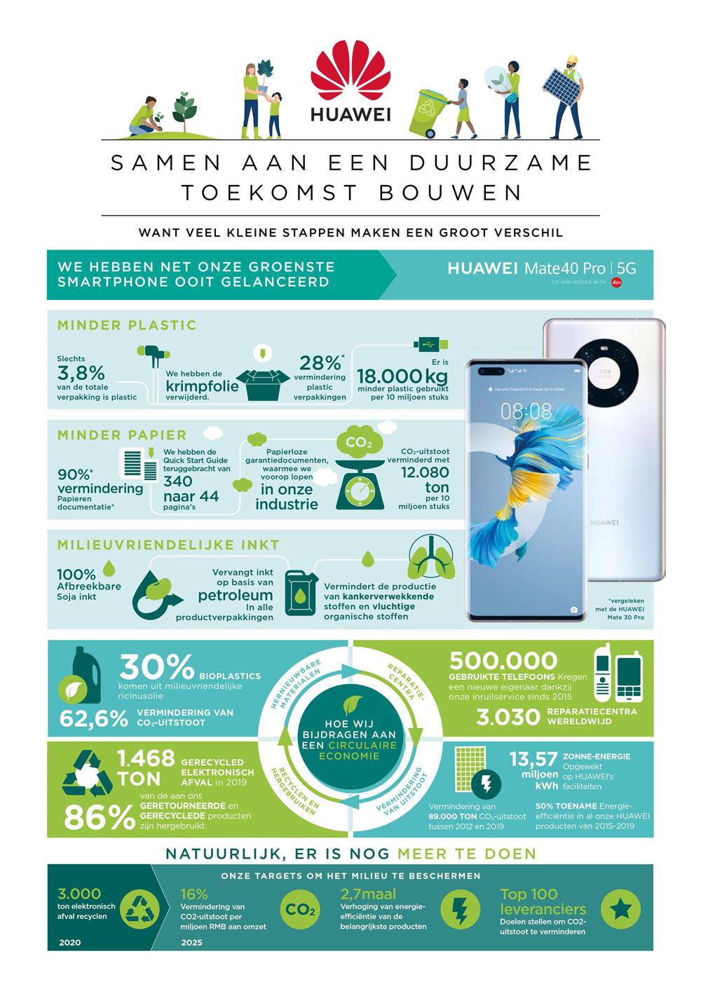 Huawei duurzaamheid Mate 40 Pro