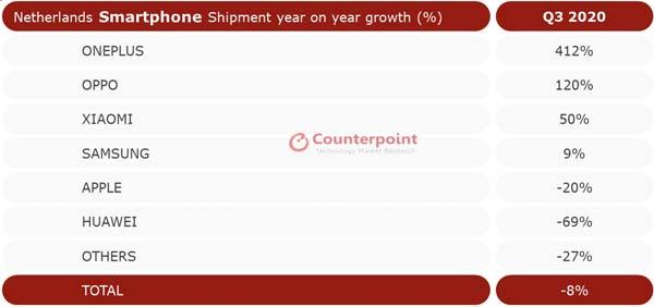 OnePlus middensegment NL Q3 2020