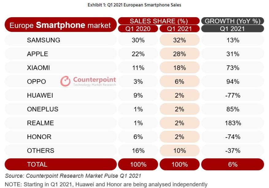 smartphoneverkopen Q1 2021
