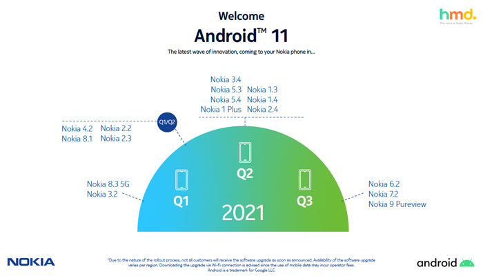 Nokia schema Android 11