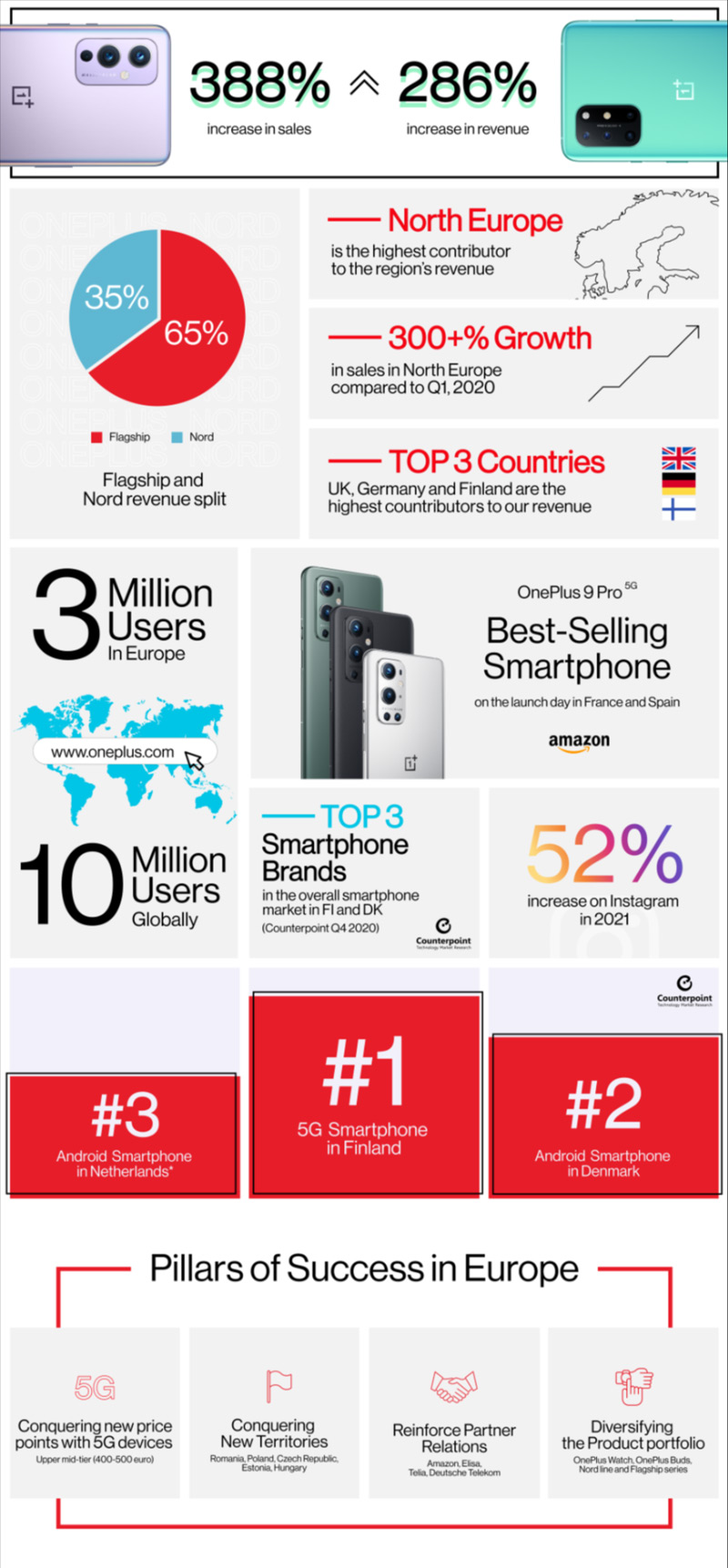 OnePlus cijfers Q1 2021