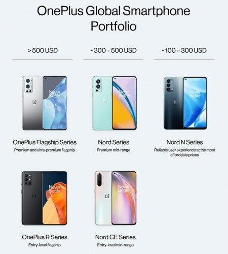 OnePlus portfolio 2022
